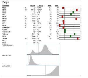 krew-300x266 Analiza wyników krwi kociej